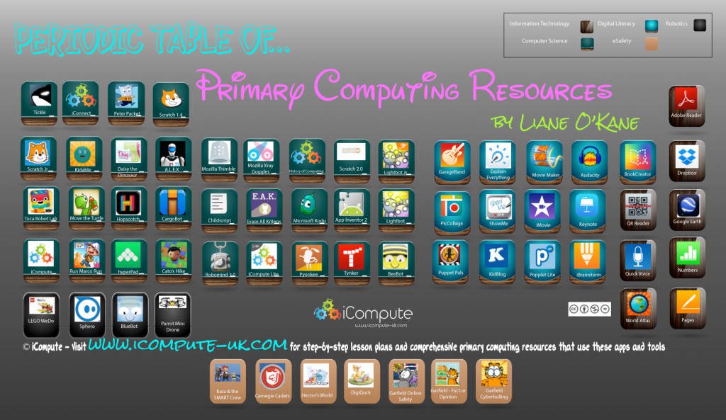 Periodic Table of Computing Resources