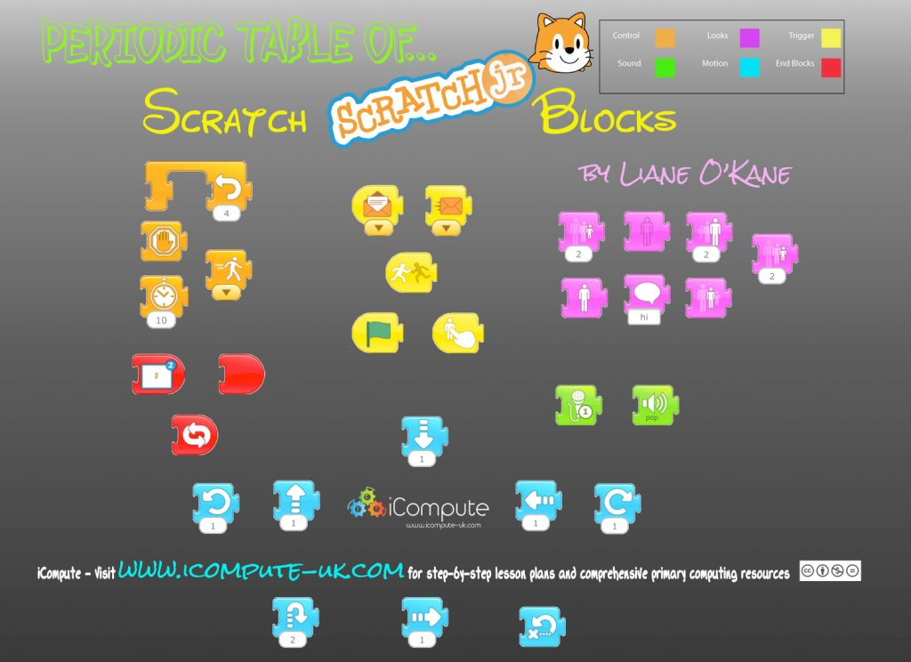 Scratch Jr Blocks