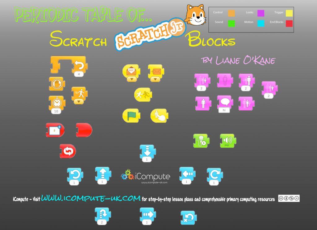 Scratch Jr Blocks