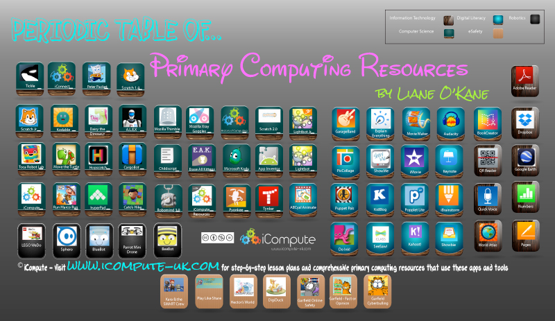 Periodic table of computing archives icompute icompute resources urtaz Image collections