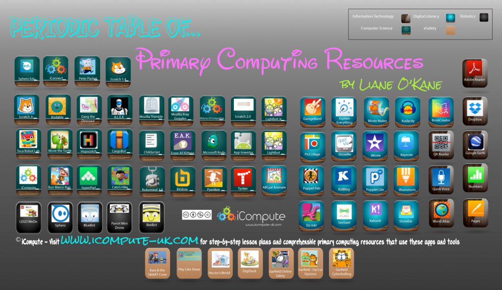Periodic Table of Primary Computing Resources