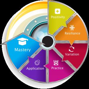 Computing Mastery