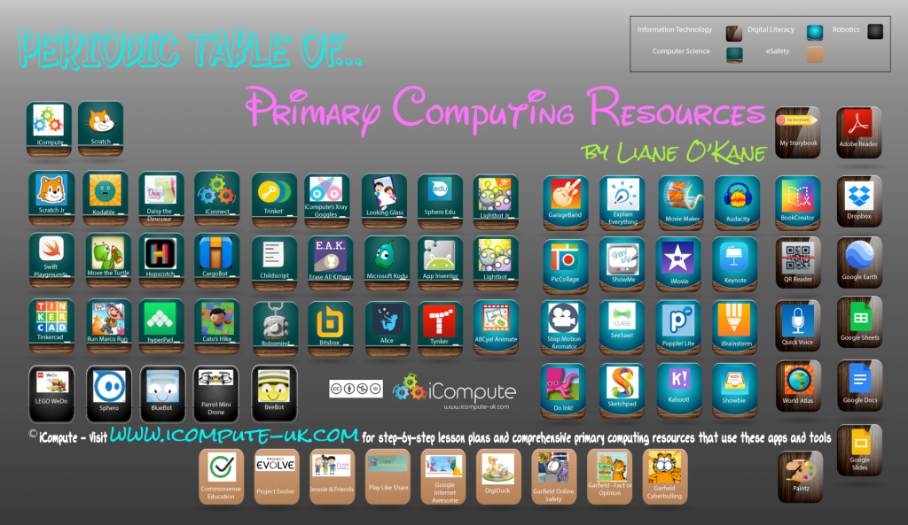 Periodic table of primary computing apps